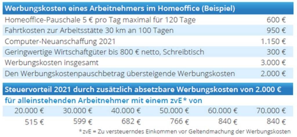 Werbungskosten Homeoffice (Quelle: Schalöhr Verlag)